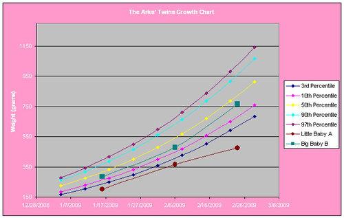 Baby Growth Chart Lbs